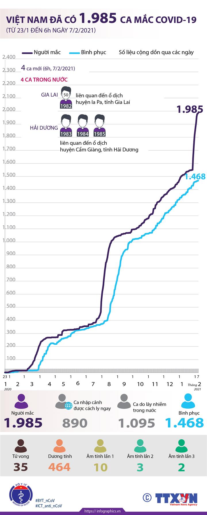 Việt Nam đã có 1.985 ca mắc COVID-19 (từ 23/1/2020 đến 6h ngày 7/2/2021)