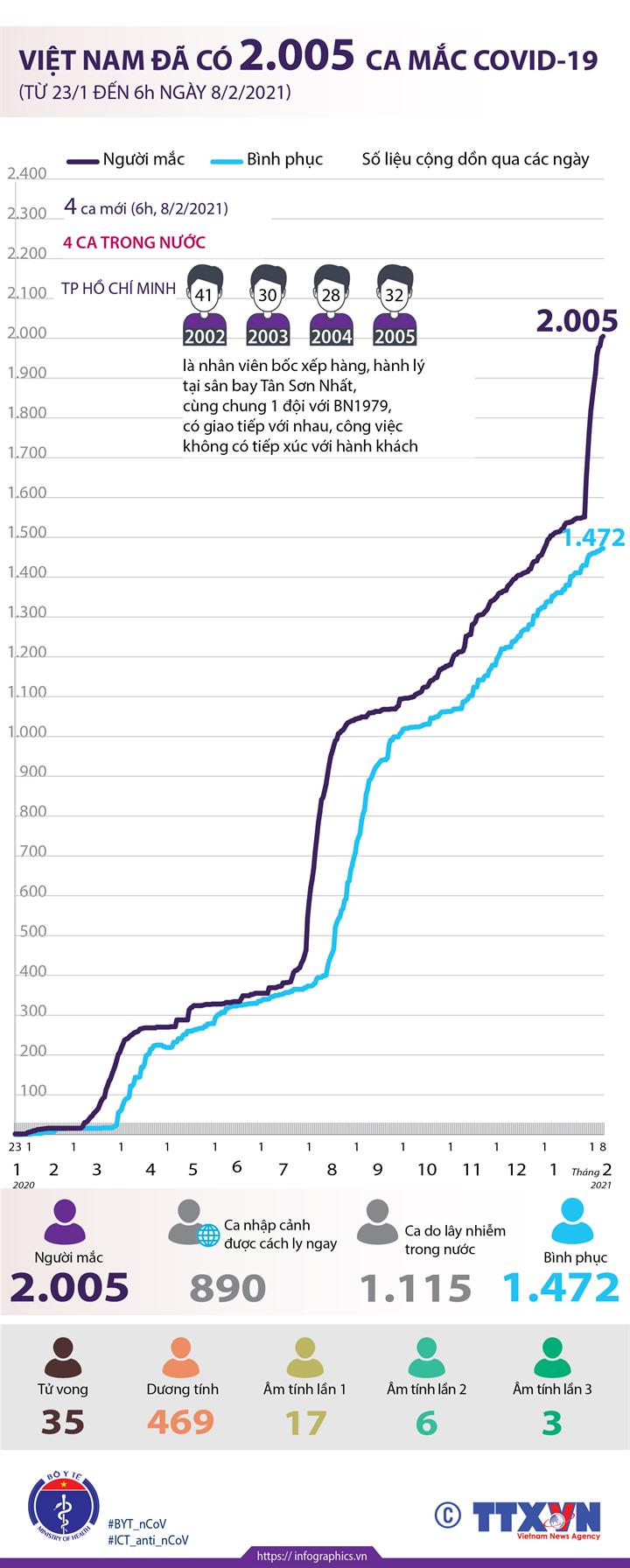 Việt Nam đã có 2.005 ca mắc COVID-19 (từ 23/1/2020 đến 6h ngày 8/2/2021)