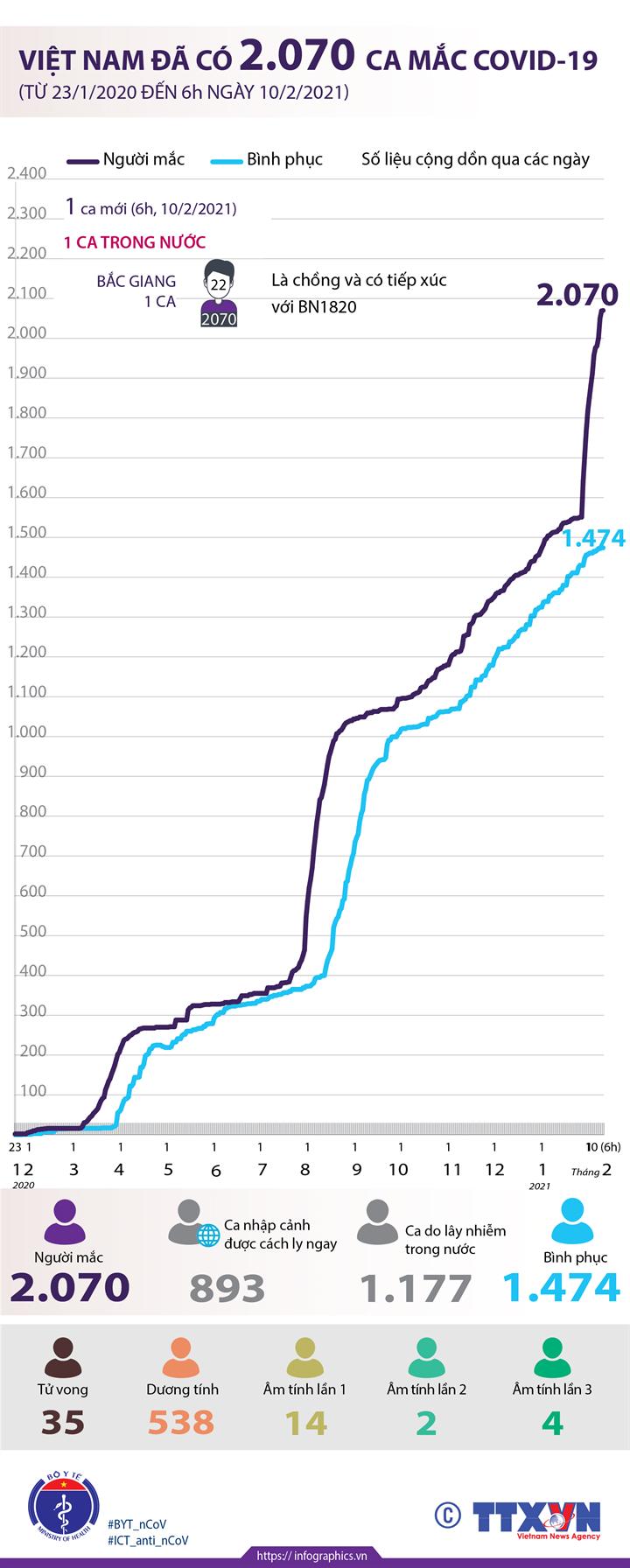 Việt Nam đã có 2.070 ca mắc COVID-19 (từ 23/1/2020 đến 6h ngày 10/2/2021)