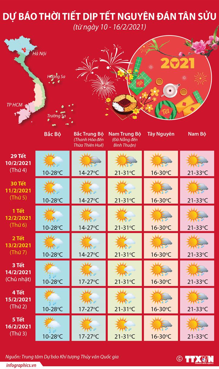 Dự báo thời tiết dịp Tết Nguyên đán Tân Sửu (từ ngày 10 - 16/2/2021)