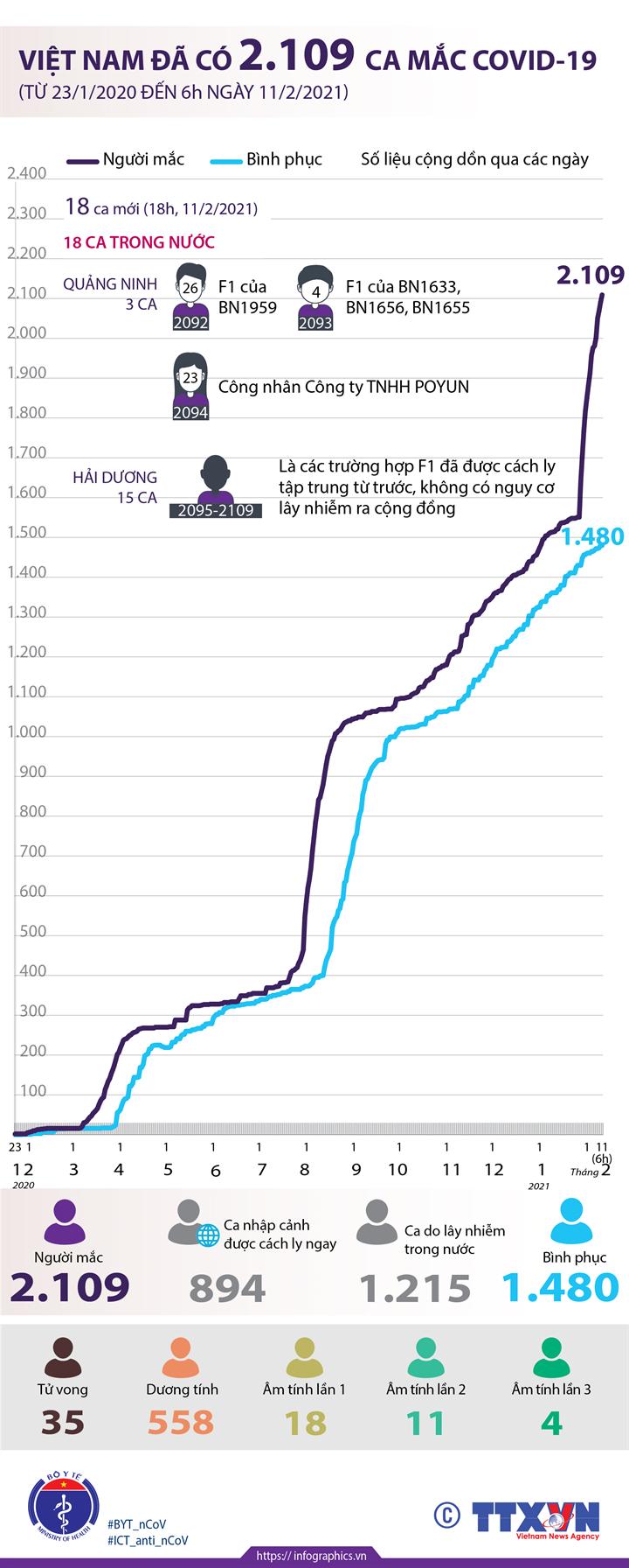 Việt Nam đã có 2.109 ca mắc COVID-19 (từ 23/1/2020 đến 6h ngày 11/2/2021)