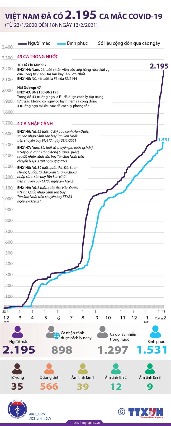 Việt Nam đã có 2.195 ca mắc COVID-19 (từ 23/1/2020 đến 18h ngày 13/2/2021)