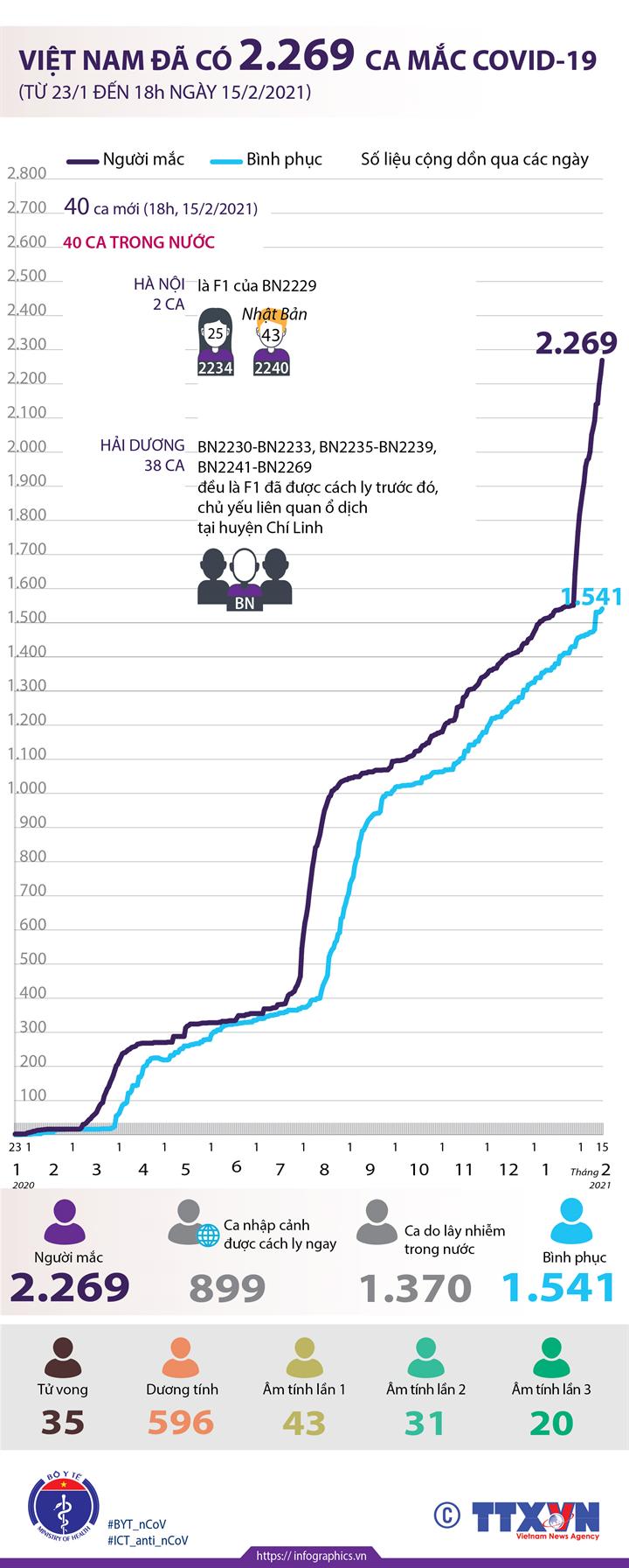 Việt Nam đã có 2.269 ca mắc COVID-19 (từ 23/1/2020 đến 18h ngày 15/2/2021)