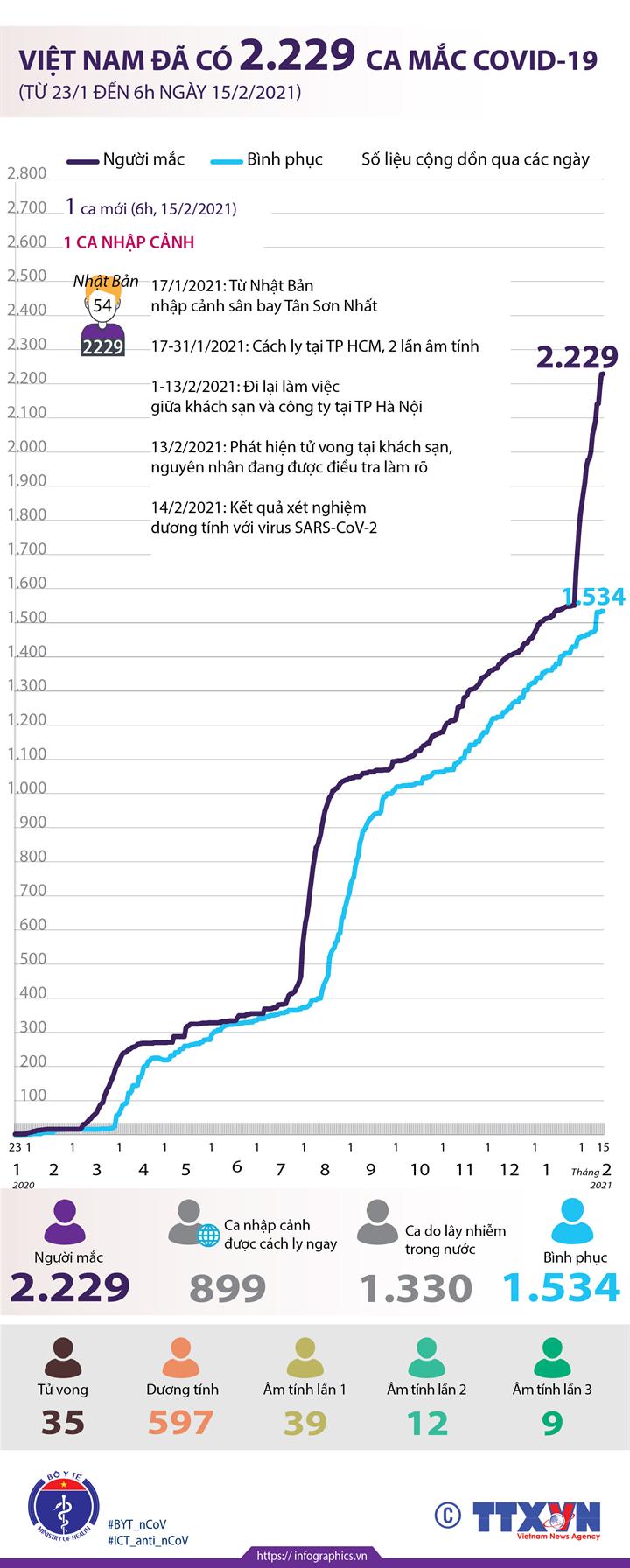 Việt Nam đã có 2.229 ca mắc COVID-19 (từ 23/1/2020 đến 6h ngày 15/2/2021)