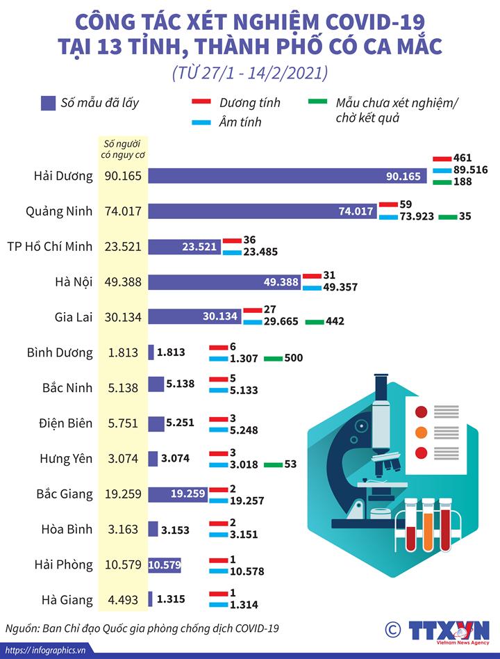Công tác xét nghiệm COVID-19 tại 13 tỉnh, thành phố có ca mắc  (từ 27/1 - 14/2/2021)