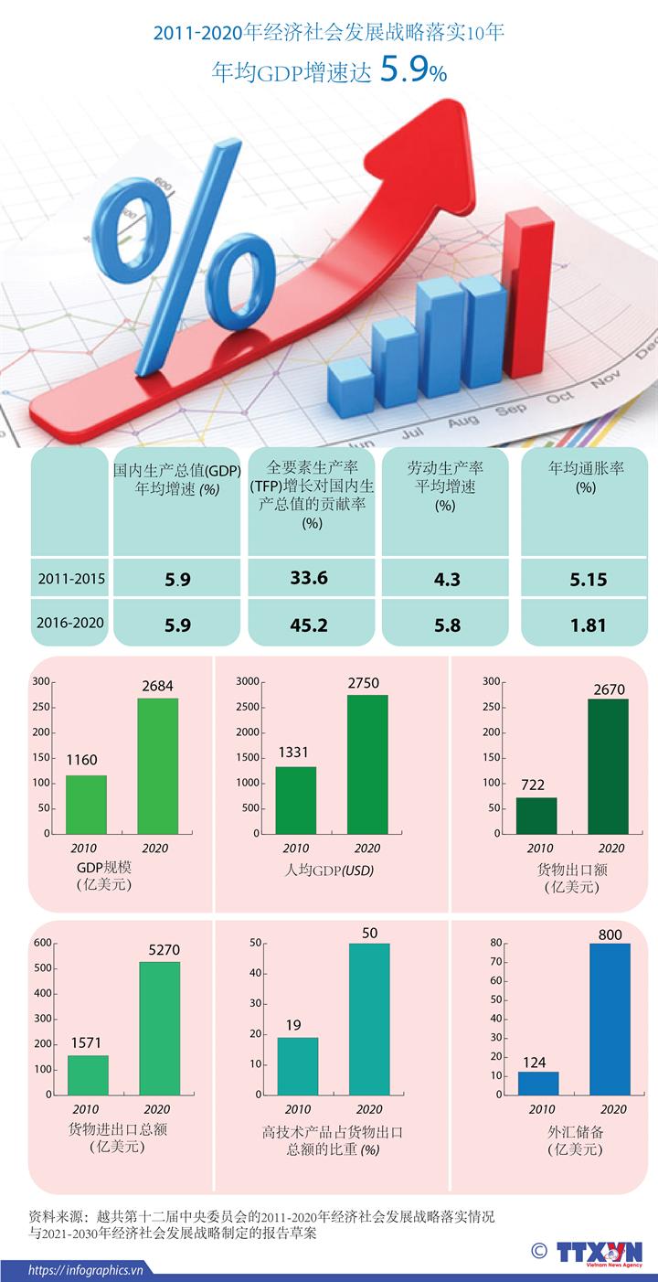 2011-2020年经济社会发展战略实施10周年:越南GDP年均增速达 5.9%