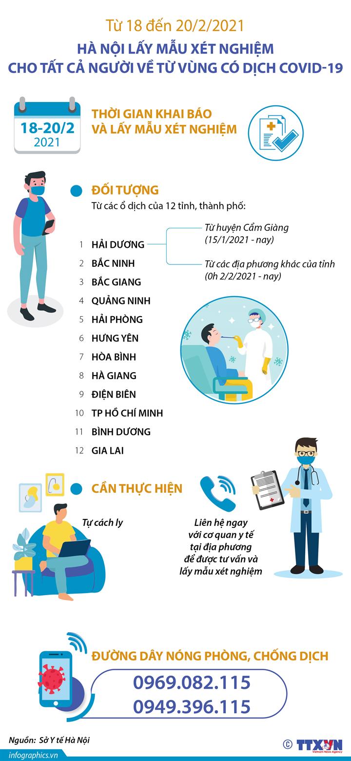 Từ 18 đến 20/2/2021, Hà Nội lấy mẫu xét nghiệm cho tất cả người về từ vùng có dịch COVID-19