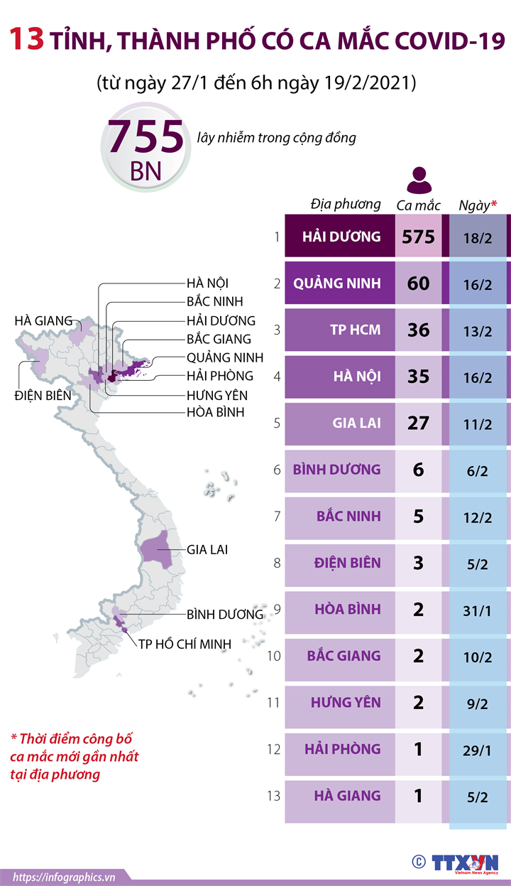 13 tỉnh, thành phố có ca mắc COVID-19 (từ ngày 27/1 đến 6h ngày 19/2/2021)