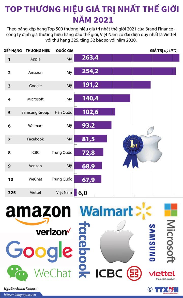Top thương hiệu giá trị nhất thế giới năm 2021
