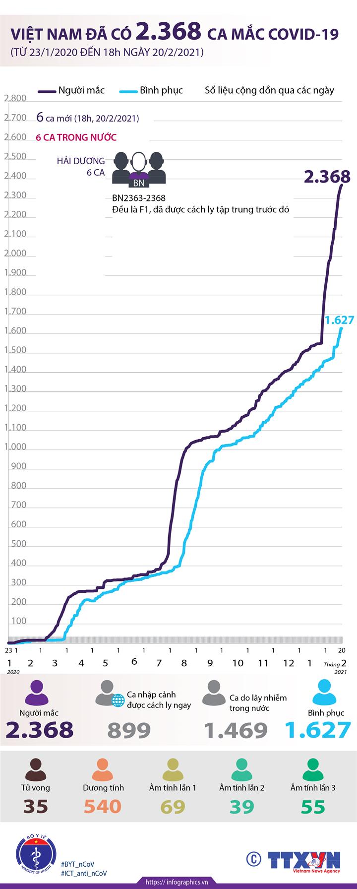 Việt Nam đã có 2.368 ca mắc COVID-19 (từ 23/1/2020 đến 18h ngày 20/2/2021)