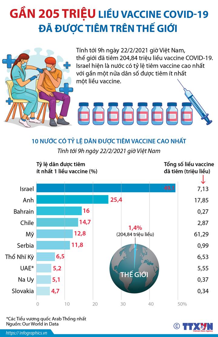 Gần 205 triệu liều vaccine COVID-19 đã được tiêm trên thế giới