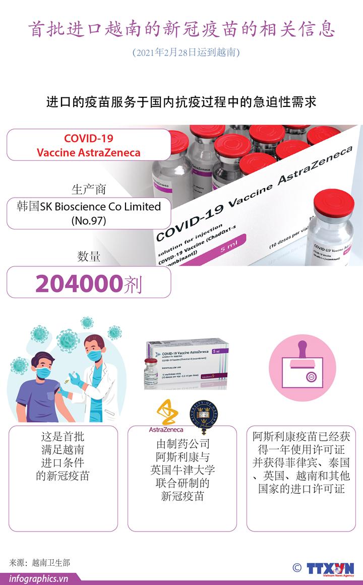 首批20多万剂新冠疫苗即将抵达越南