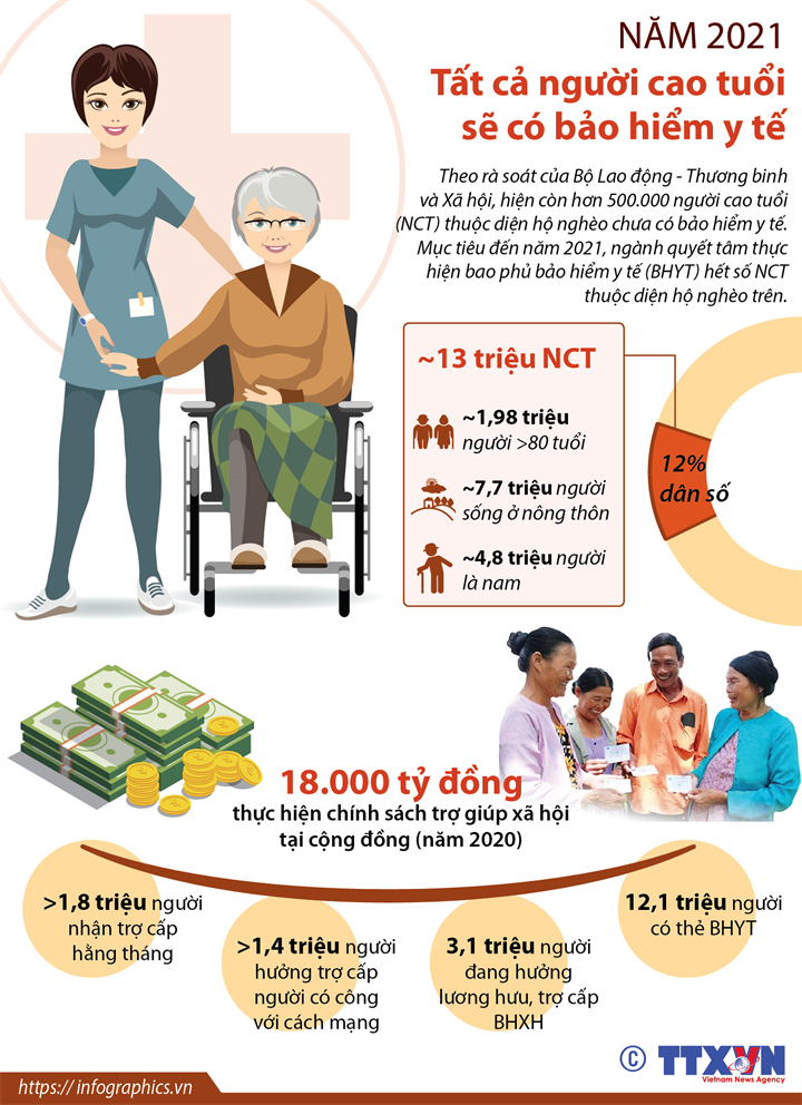 Năm 2021, tất cả người cao tuổi sẽ có bảo hiểm y tế