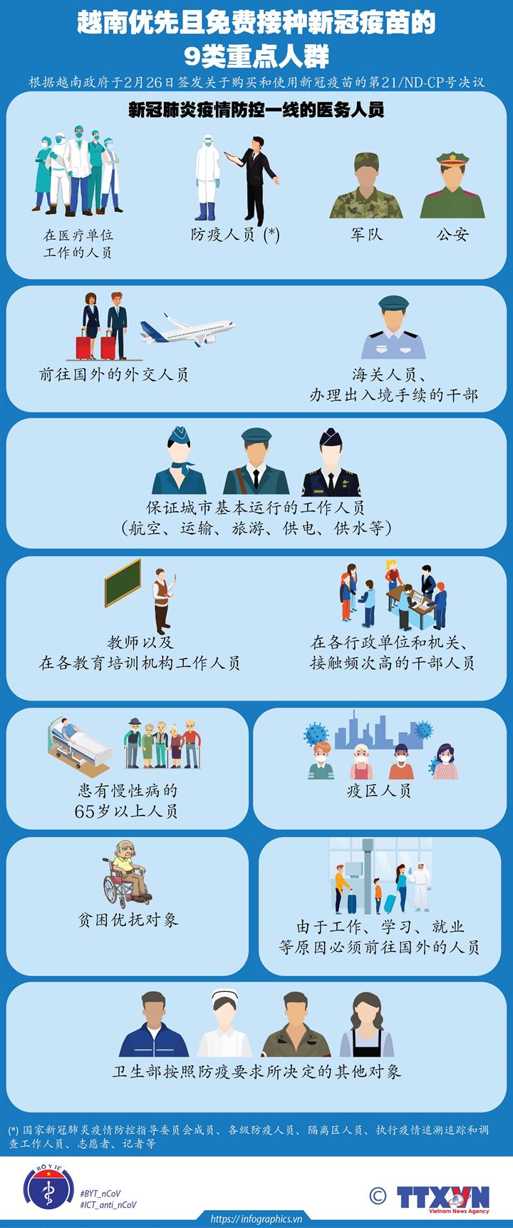 越南优先且免费接种新冠疫苗的9类重点人群