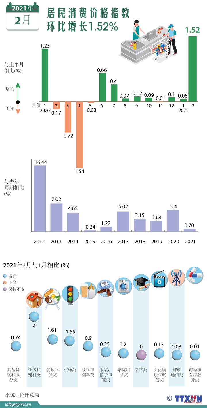 2021年2月越南消费价格指数环比增长1.52%