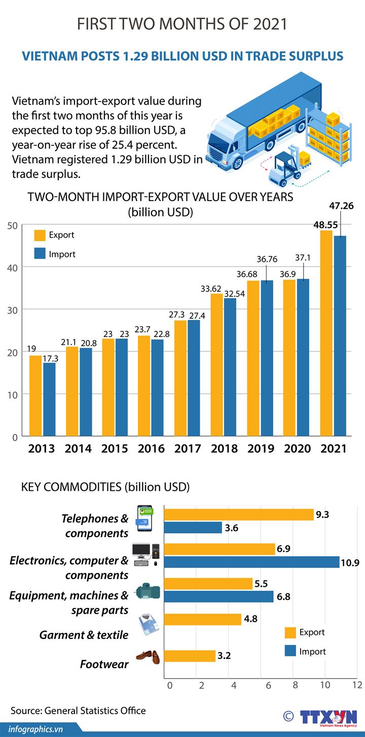 Vietnam posts 1.29 billion USD in trade surplus