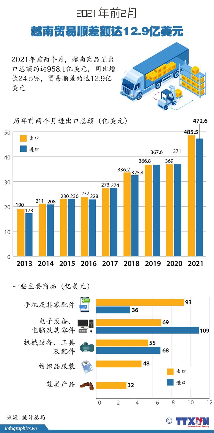 2021年前2月越南贸易顺差额达12.9亿美元