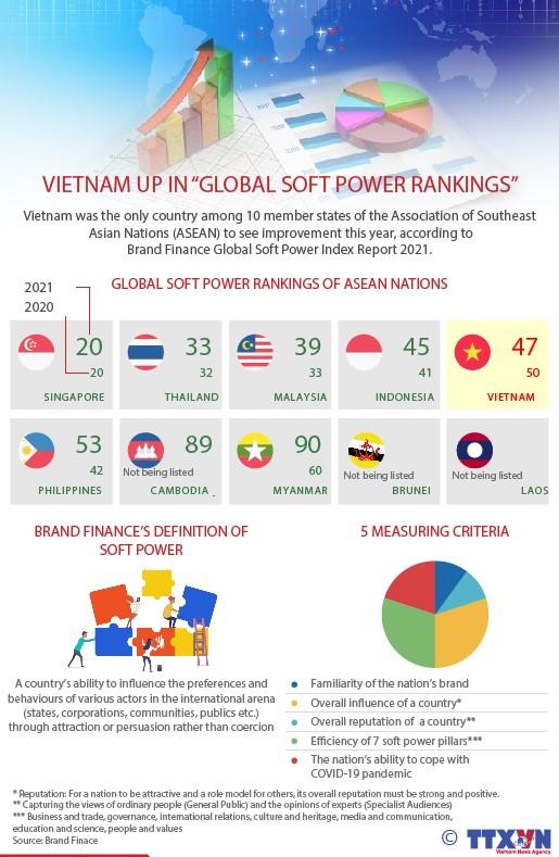 "Vietnam up in ""Global Soft Power Rankings"""