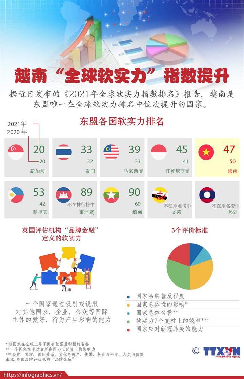 越南全球'软实力'指数提升