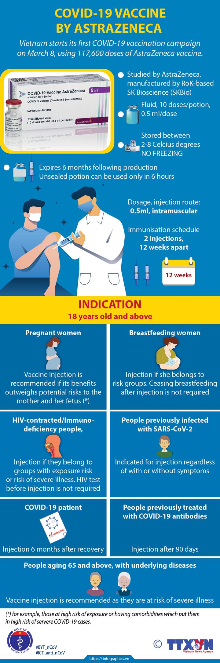 COVID-19 vaccine by AstraZeneca