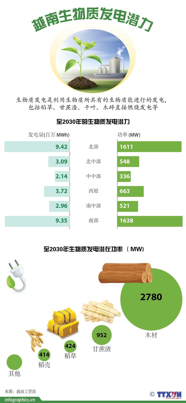 图表新闻:越南生物质发电潜力