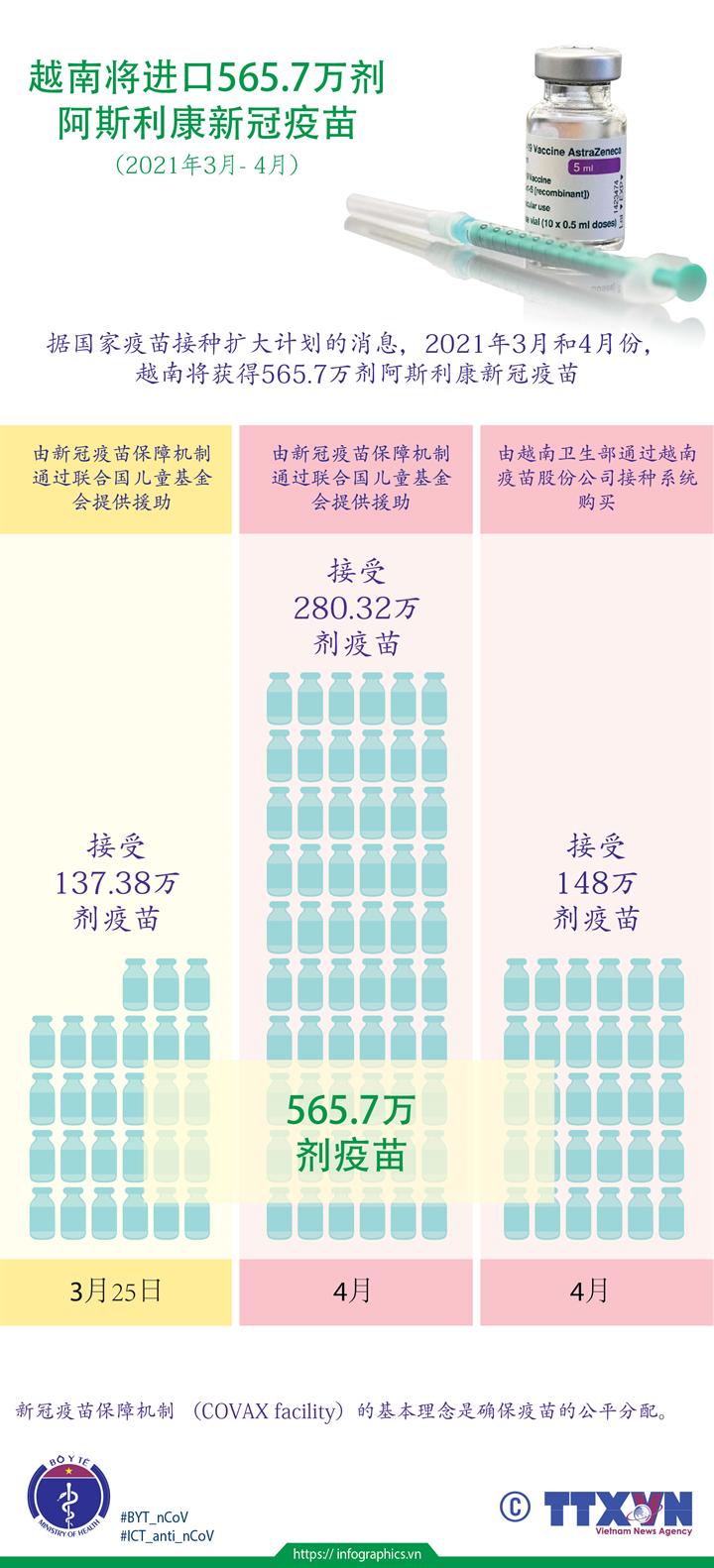 越南将进口565.7万剂 阿斯利康新冠疫苗