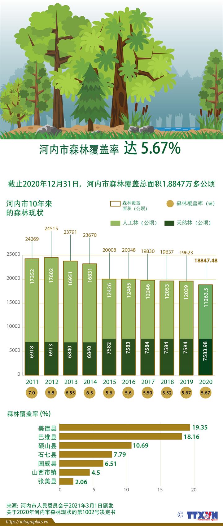 河内市森林覆盖率达 5.67%