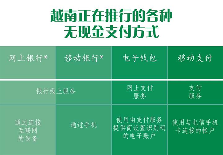 图表新闻:越南正在推行的各种无现金支付方式