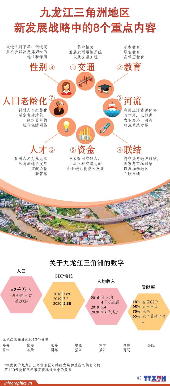 九龙江三角洲地区新发展战略中的8个重点内容