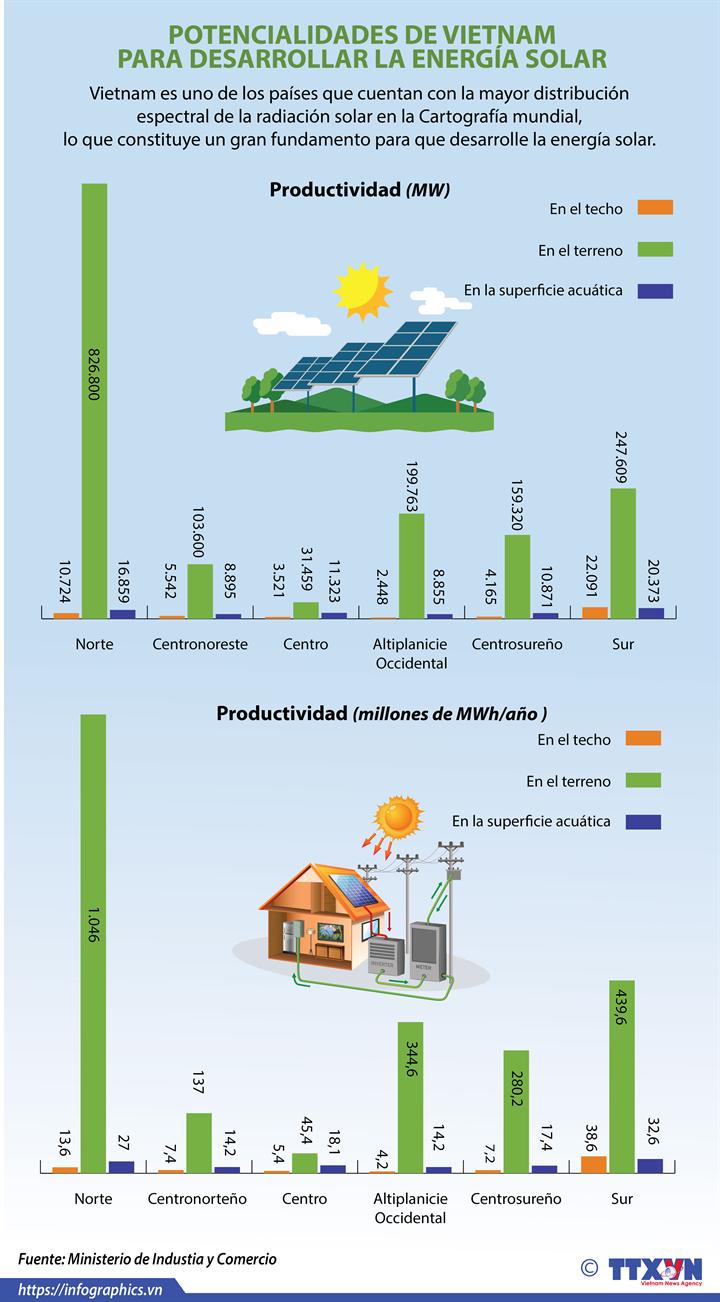 Vietnam posee potencialidades para desarrollar energía solar