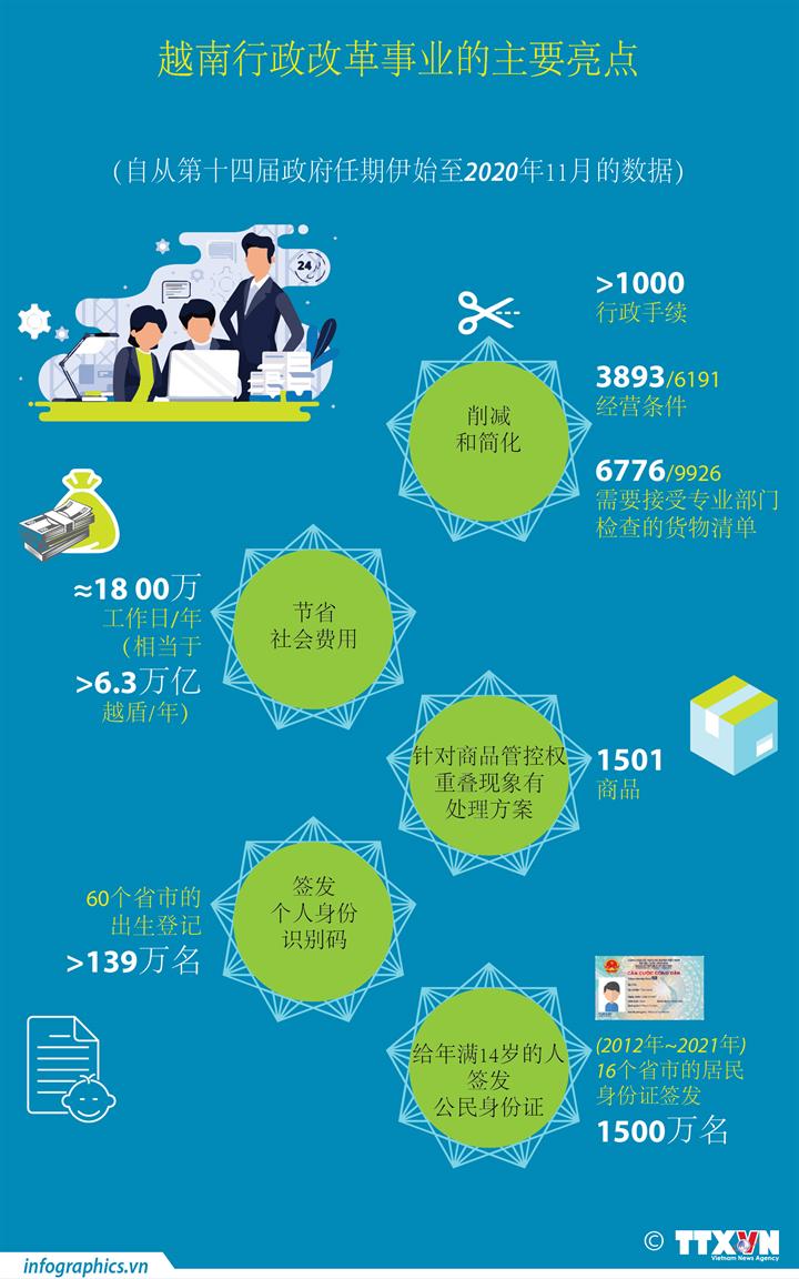 越南行政改革事业的主要亮点