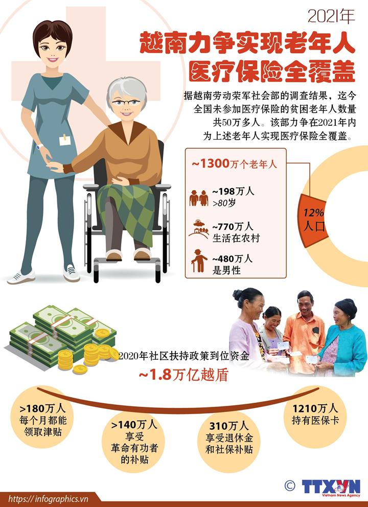 2021年越南力争实现老年人医疗保险全覆盖