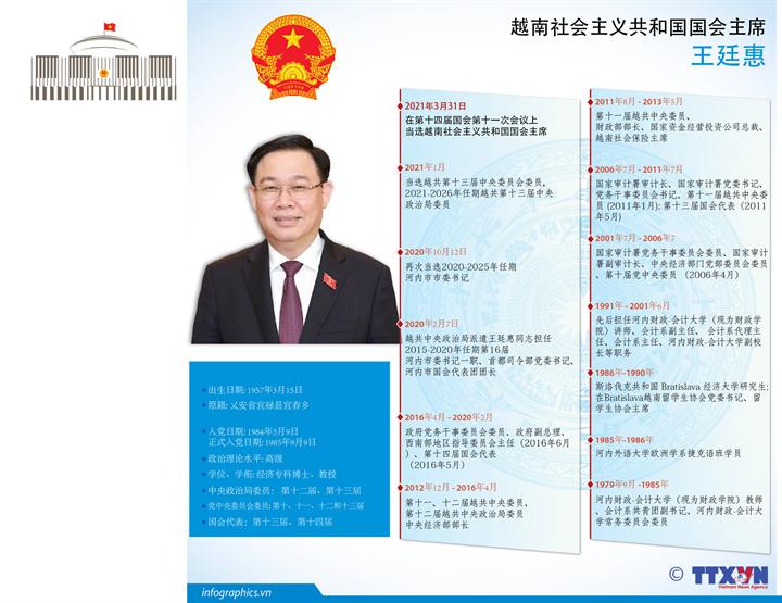 王廷惠当选越南社会主义共和国国会主席