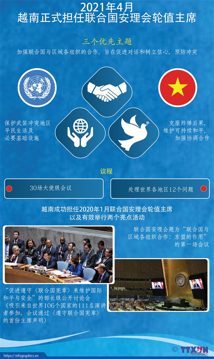 越南正式担任联合国安理会轮值主席