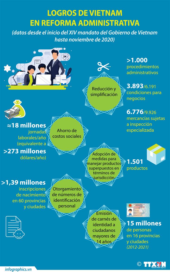 Logros de Vietnam en reforma administrativa