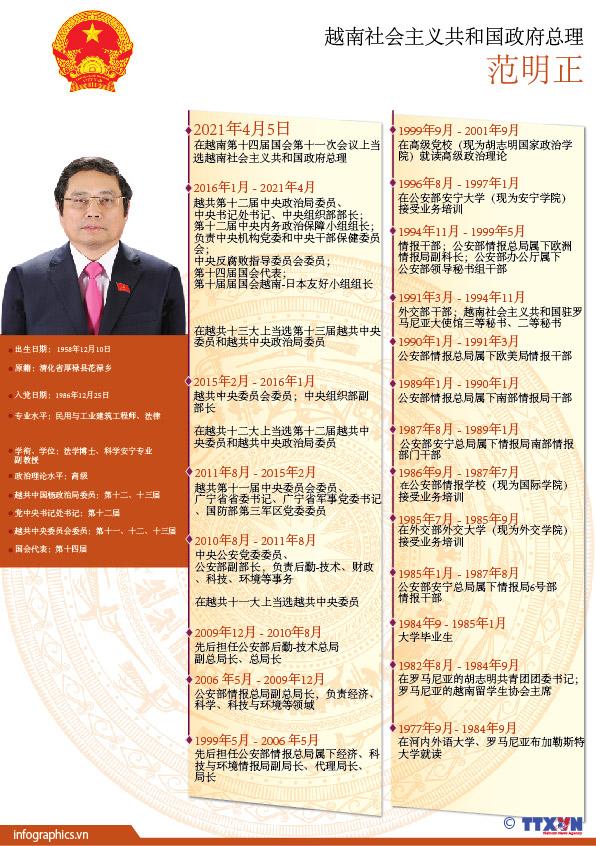 范明正同志当选越南社会主义共和国政府总理