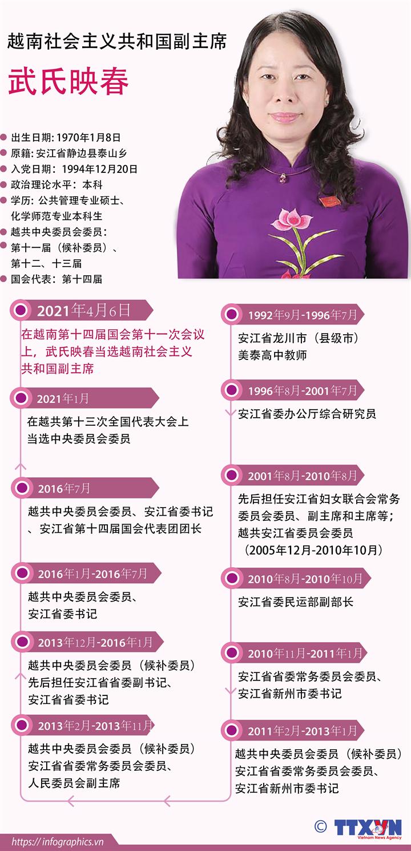 武氏映春当选越南社会主义共和国副主席