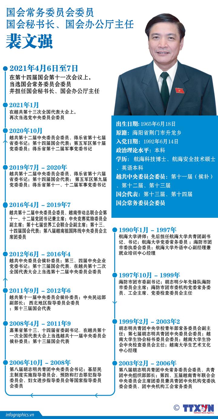国会常务委员会委员 国会秘书长、国会办公厅主任 裴文强
