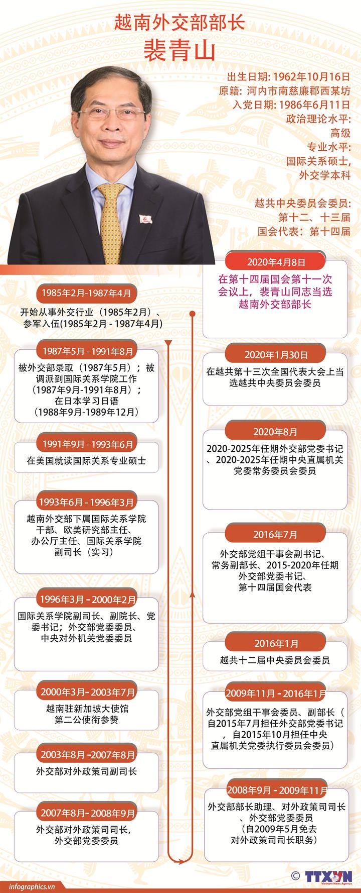裴青山当选越南外交部部长