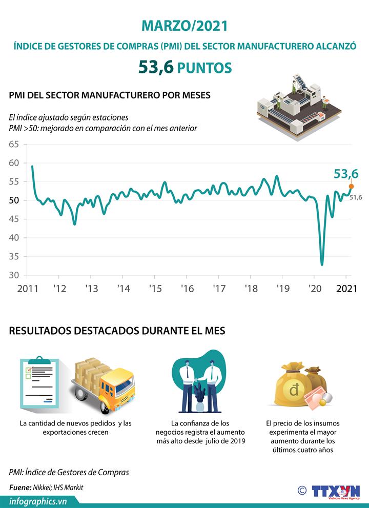 Índice de Gestores de Compras del sector manufacturero alcanza 53,6 puntos