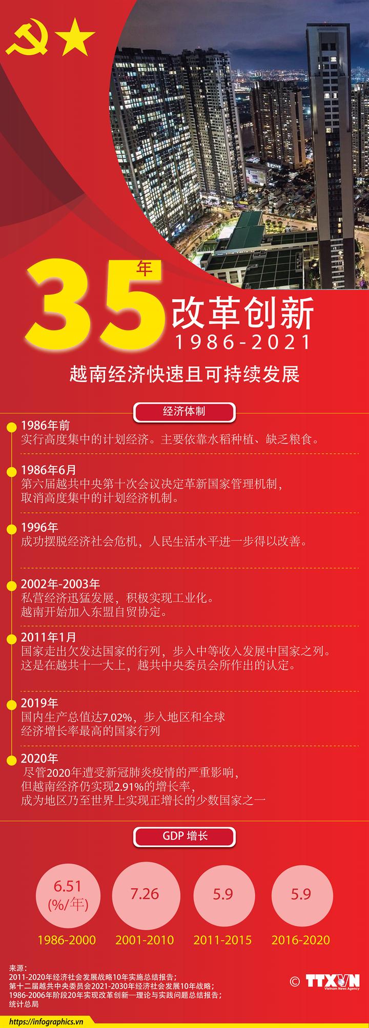 35年实现改革创新后越南经济快速且可持续发展
