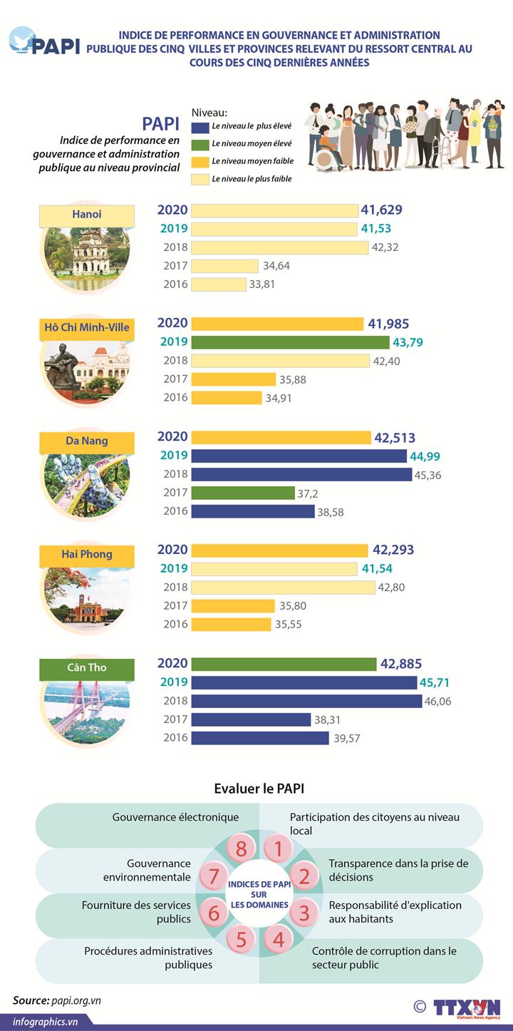 Índice PAPI de 5 ciudades vietnamitas en 5 años