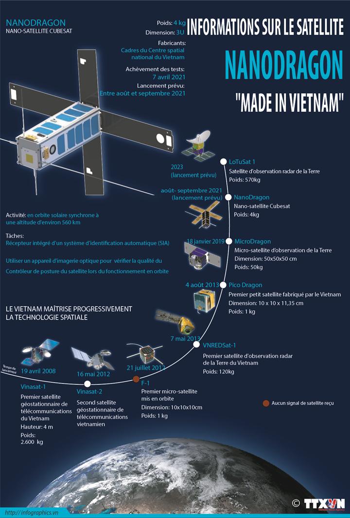 """Informations sur le satellite NANODRAGON """"Made in Vietnam"""""""