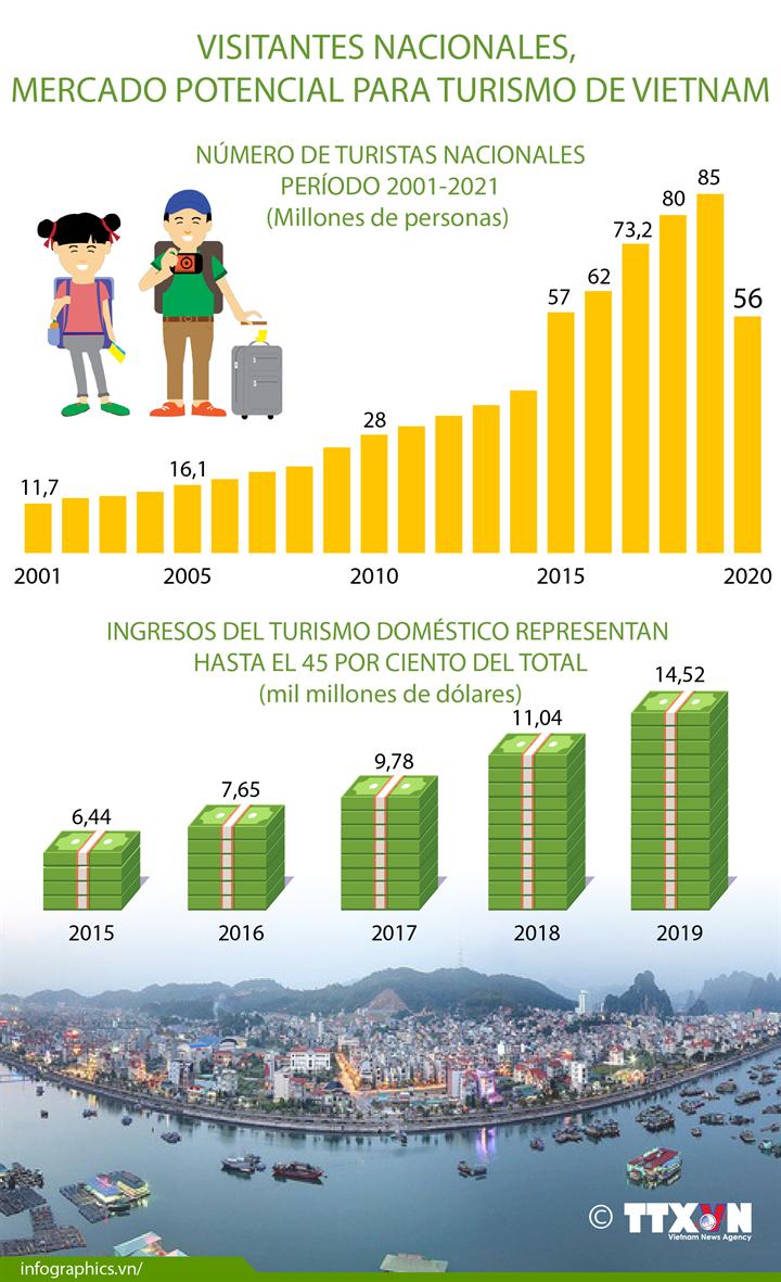 Visitantes nacionales, mercado potencial para turismo de Vietnam