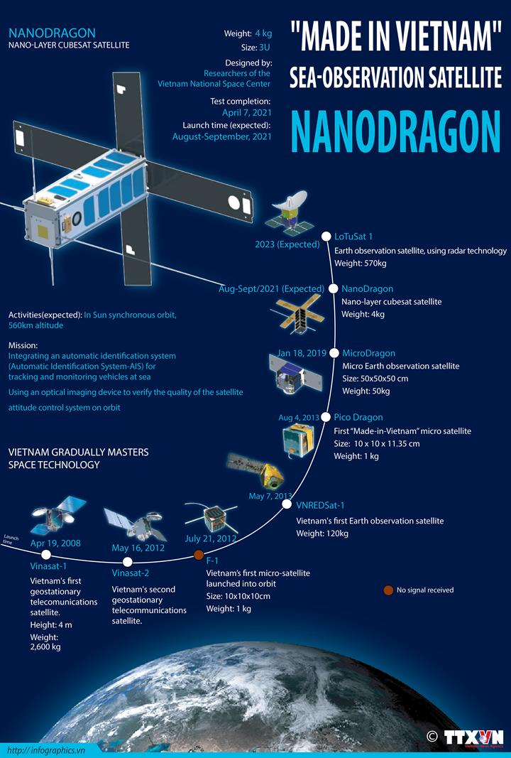 """""""Made in Vietnam"""" sea-observation satellite Nanodragon"""
