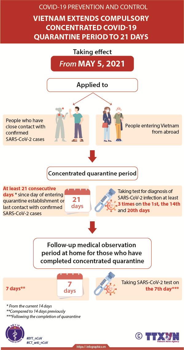 Compulsory quarantine period extended to 21 days