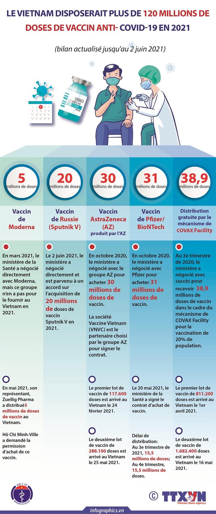 Le Vietnam disposerait plus de 120 millions de doses de vaccin anti- COVID-19 en 2021