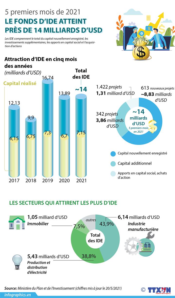 Le fonds d'IDE atteint près de 14 milliards d'USD en cinq premiers mois de 2021