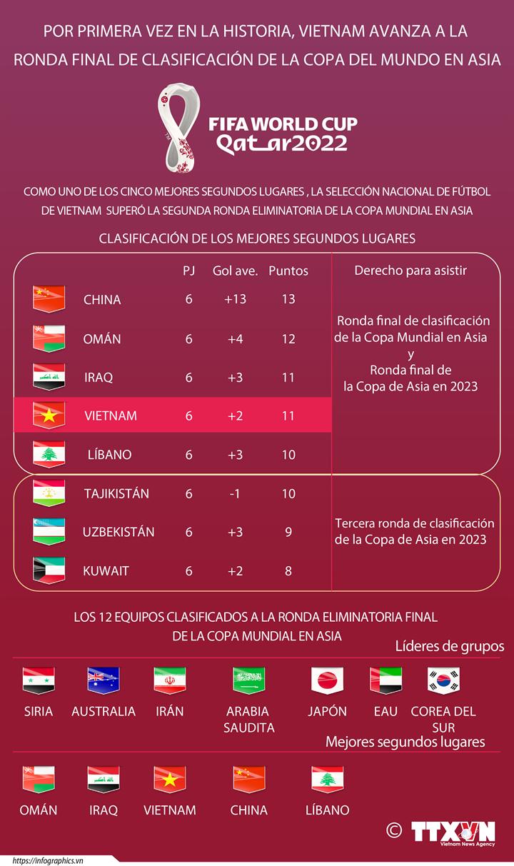 Por primera vez en la historia, Vietnam avanza a la  ronda final de clasificación de la copa del mundo en Asia