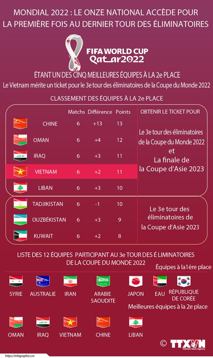 Le Onze national a décroché son ticket pour le dernier tour de qualification pour la Coupe du monde 2022,